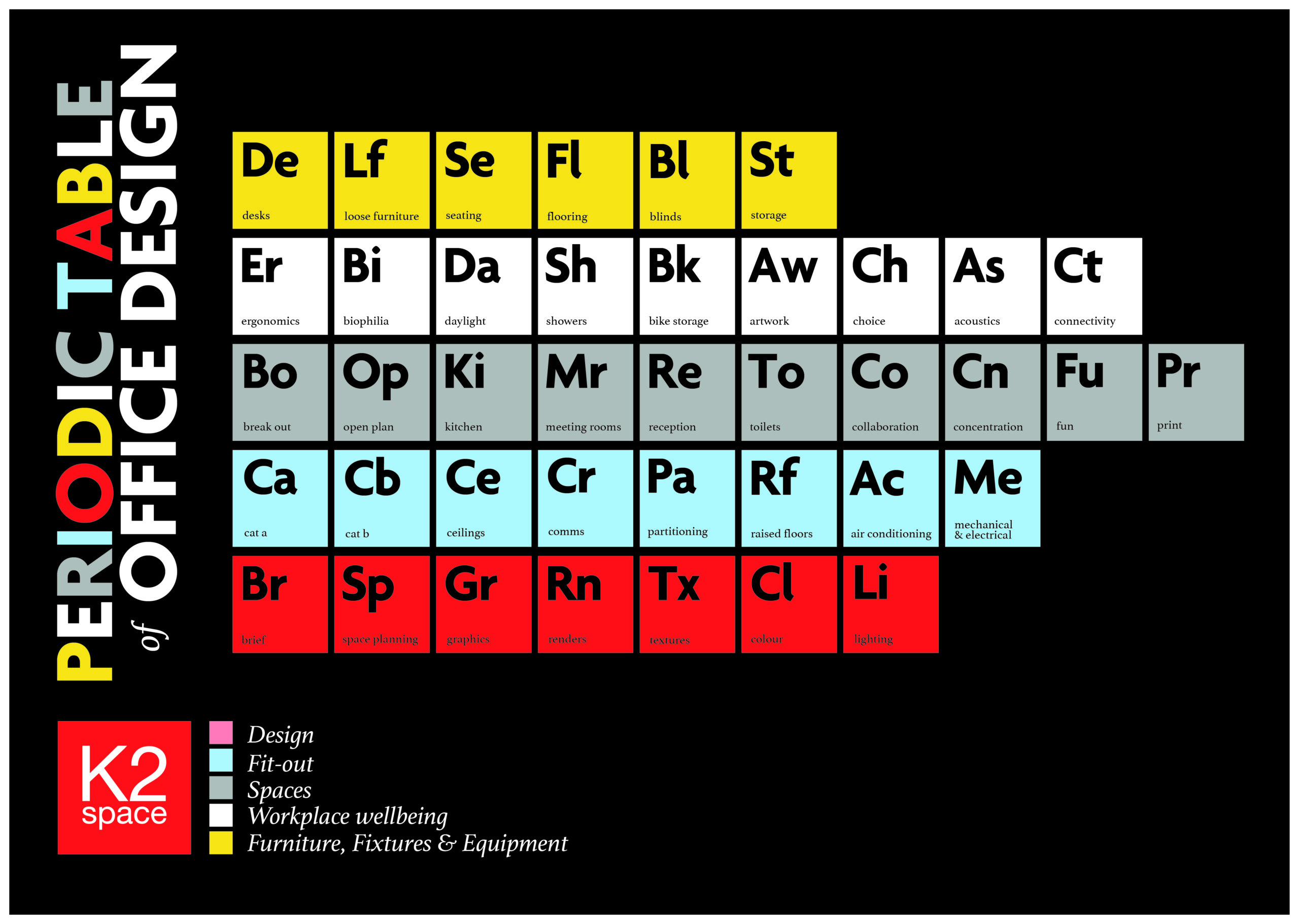 The periodic table of office design k2 space london urtaz Image collections